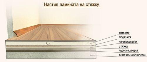 osnovnye_pravila_ukladki_laminata_na_pol_05